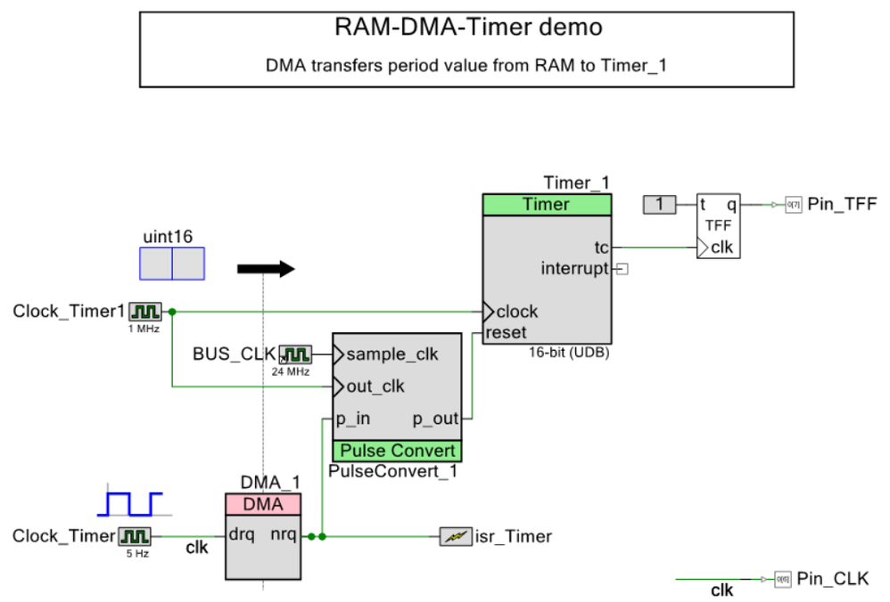 RAM-DMA-Timer_01a.png