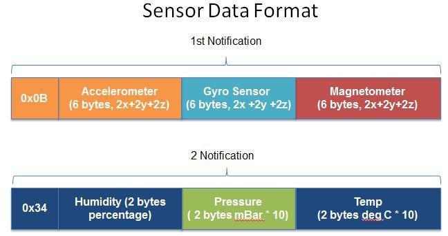 OTA_Sensor_Packets.JPG