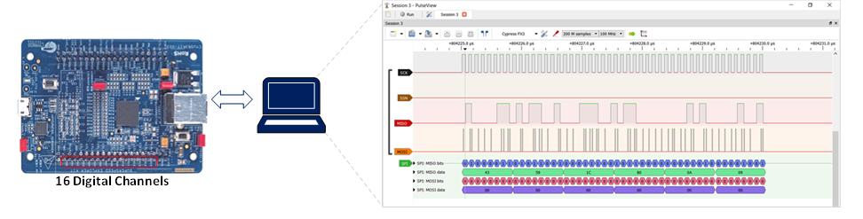 Figure 1. FX3 Explorer kit (CYUSB3KIT-003) as logic analyzer.png