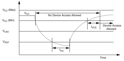 Power-Down or Voltage Drop.png