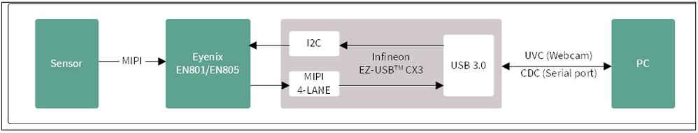 Figure 1. Kit block diagram -KBA234065.PNG